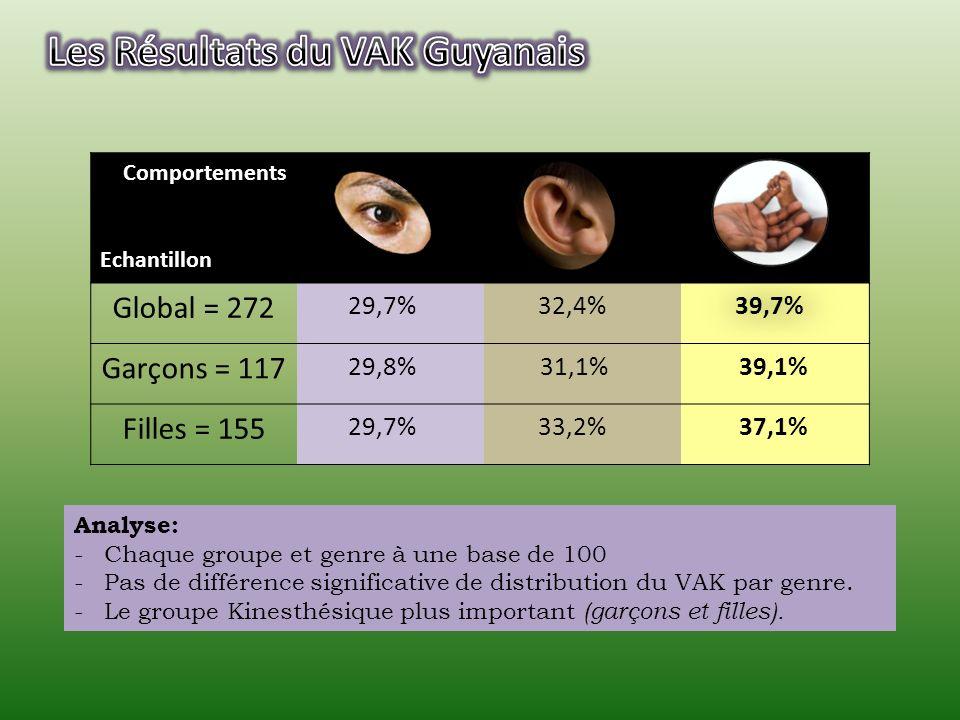 Comportements Echantillon Global = 272 Garçons = 117 Filles = 155 29,8% 29,7%32,4% 29,7%33,2% 31,1% 37,1% 39,7% 39,1% Analyse: -Chaque groupe et genre à une base de 100 -Pas de différence significative de distribution du VAK par genre.