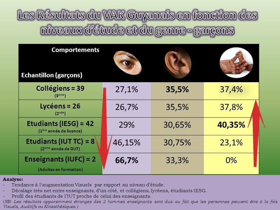 Comportements Echantillon Collégiens = 71 (3 ème ) 23,1%32,25%44,65% Lycéens = 48 (2 nde ) 26,8%37,1%36,1% Etudiants (IESG) = 104 (1 ère année de licence) 28,4%34,2%37,4% Etudiants (IUT TC) = 26 (2 ème année de DUT) 38,5%34,6%26,9% Enseignants (IUFC) = 23 (Adultes en formation) 59,3%18,5%22,2% Analyse: -Tendances comportements Visuels et Kinesthésiques inversées.