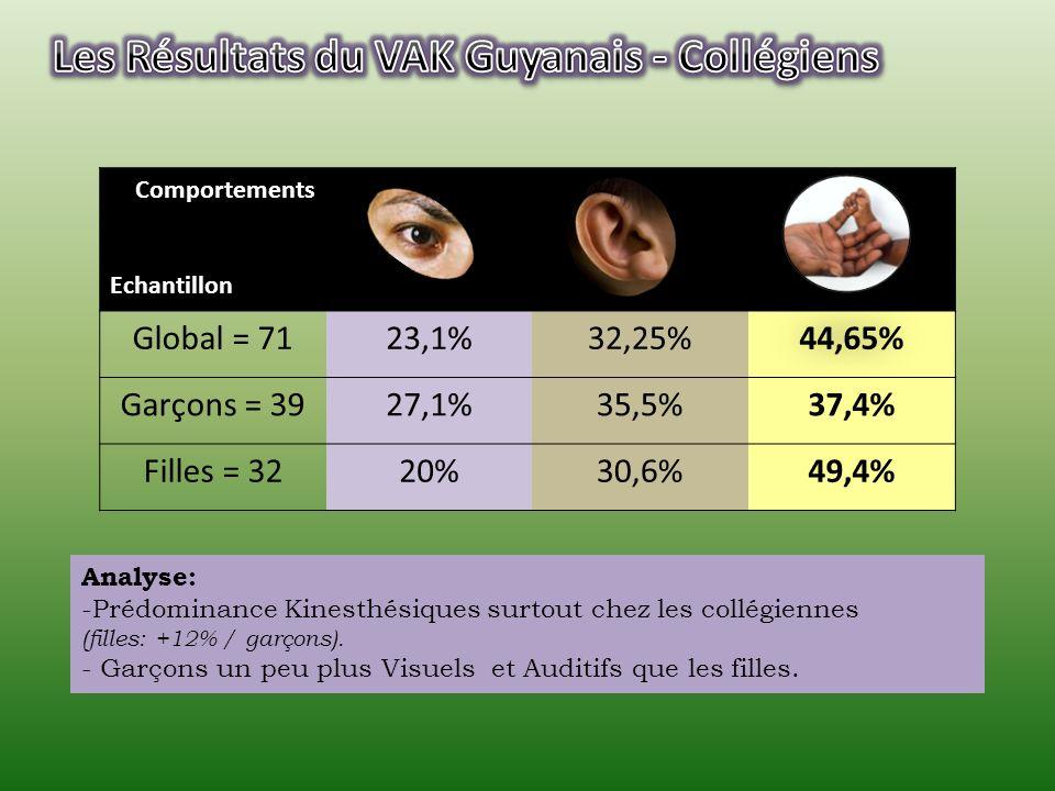 Comportements Echantillon (filles) Collégiennes = 32 (3 ème ) 20%30,6%49,4% Lycéennes = 22 (2 nde ) 26,9%38,5%34,6% Etudiantes (IESG) = 62 (1 ère année de licence) 28%36,55%35,45% Etudiantes (IUT TC) = 18 (2 ème année de DUT) 35,9% 28,2% Enseignantes (IUFC) = 21 (Adultes en formation) 58,3%16,7%25% Analyse: -Diminution des Kinesthésiques en fonction du niveau détude.