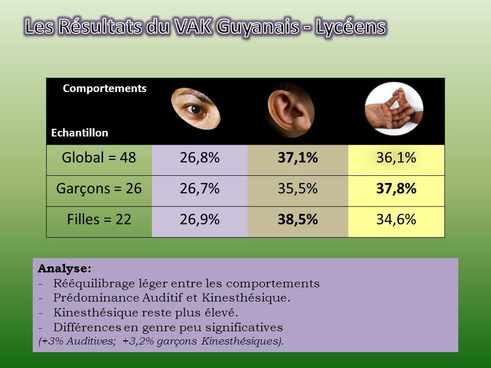 Comportements Echantillon Global = 7123,1%32,25%44,65% Garçons = 3927,1%35,5%37,4% Filles = 3220%30,6%49,4% Analyse: -Prédominance Kinesthésiques surtout chez les collégiennes (filles: +12% / garçons).