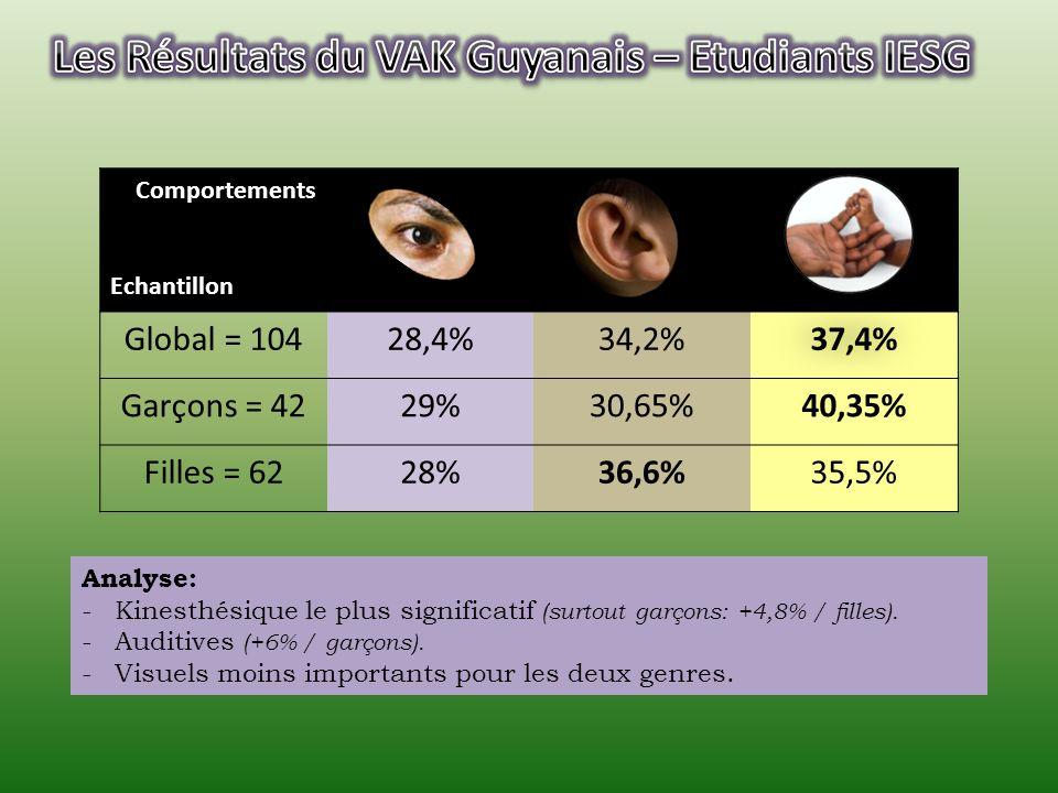 Comportements Echantillon Global = 10428,4%34,2%37,4% Garçons = 4229%30,65%40,35% Filles = 6228%36,6%35,5% Analyse: -Kinesthésique le plus significatif (surtout garçons: +4,8% / filles).