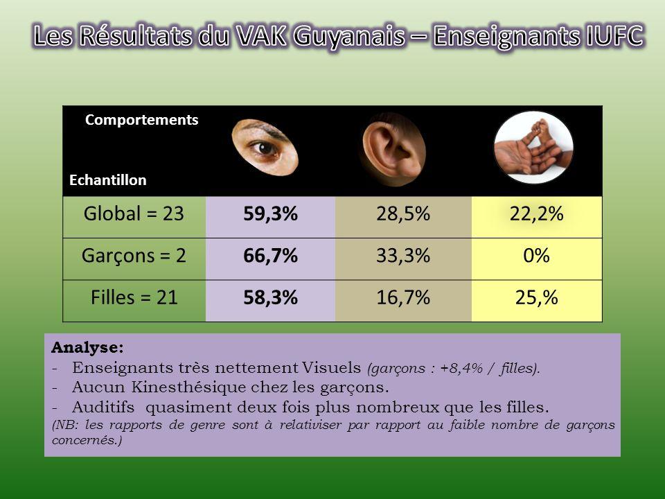 Comportements Echantillon Global = 2638,5%34,6%26,9% Garçons = 1846,15%30,75%23,1% Filles = 835,9% 28,2% Analyse: -Visuel plus présent (garçons: +10,2% / filles).