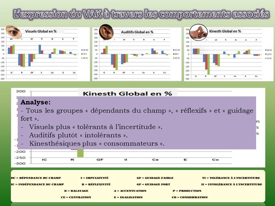 Analyse: - Tous les groupes « dépendants du champ », « réflexifs » et « guidage fort ».