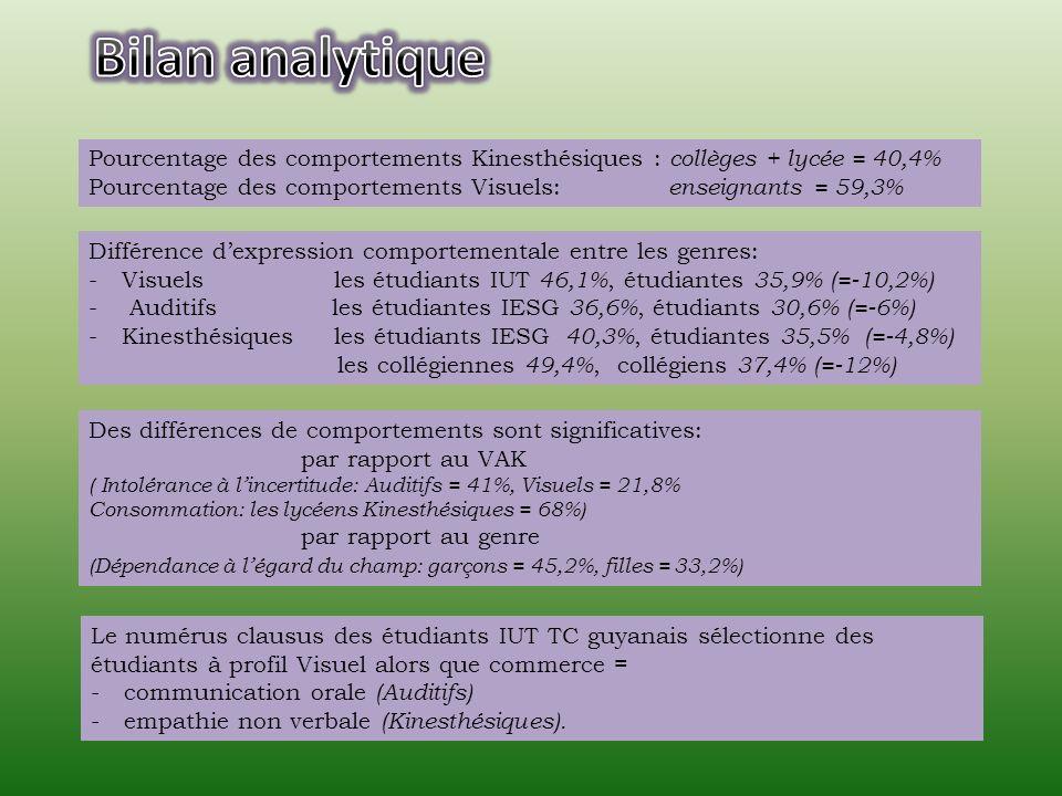 Différence dexpression comportementale entre les genres: -Visuels les étudiants IUT 46,1%, étudiantes 35,9% (=-10,2%) - Auditifs les étudiantes IESG 36,6%, étudiants 30,6% (=-6%) -Kinesthésiques les étudiants IESG 40,3%, étudiantes 35,5% (=-4,8%) les collégiennes 49,4%, collégiens 37,4% (=-12%) Des différences de comportements sont significatives: par rapport au VAK ( Intolérance à lincertitude: Auditifs = 41%, Visuels = 21,8% Consommation: les lycéens Kinesthésiques = 68%) par rapport au genre (Dépendance à légard du champ: garçons = 45,2%, filles = 33,2%) Pourcentage des comportements Kinesthésiques : collèges + lycée = 40,4% Pourcentage des comportements Visuels: enseignants = 59,3% Le numérus clausus des étudiants IUT TC guyanais sélectionne des étudiants à profil Visuel alors que commerce = -communication orale (Auditifs) -empathie non verbale (Kinesthésiques).