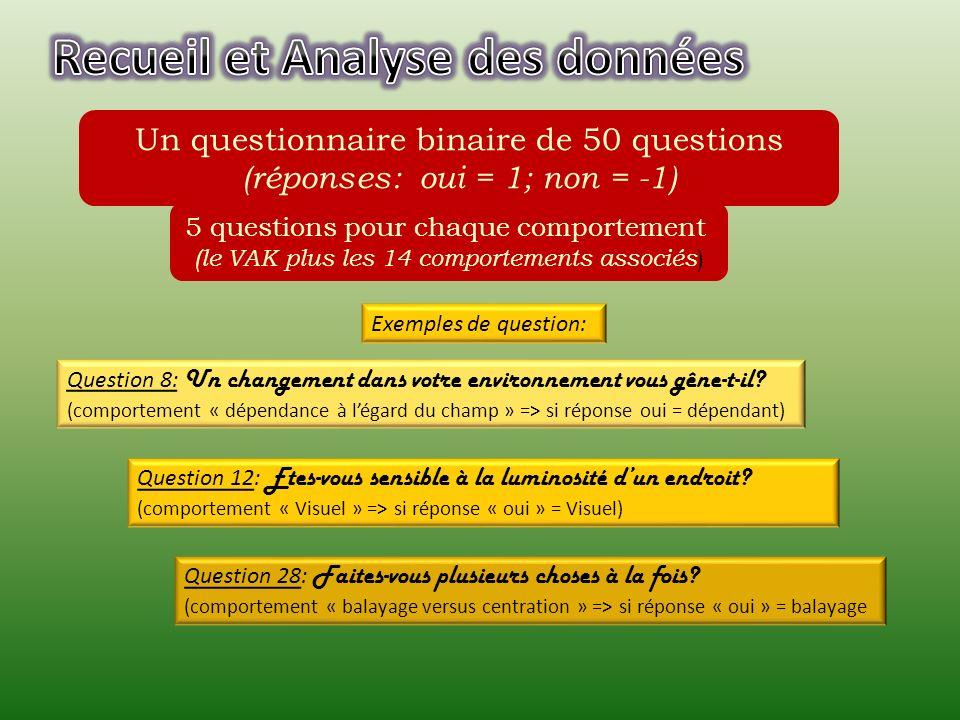 Un questionnaire binaire de 50 questions (réponses: oui = 1; non = -1) 5 questions pour chaque comportement (le VAK plus les 14 comportements associés ) Question 8: Un changement dans votre environnement vous gêne-t-il.