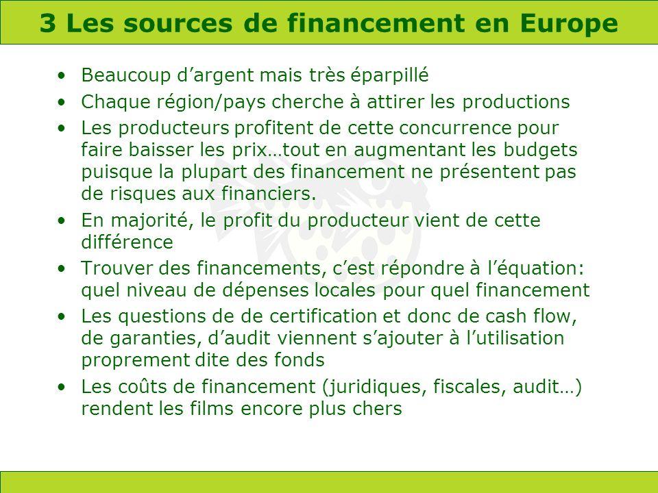 3 Les sources de financement en Europe Beaucoup dargent mais très éparpillé Chaque région/pays cherche à attirer les productions Les producteurs profitent de cette concurrence pour faire baisser les prix…tout en augmentant les budgets puisque la plupart des financement ne présentent pas de risques aux financiers.
