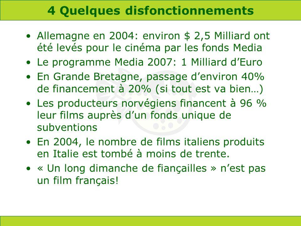 4 Quelques disfonctionnements Allemagne en 2004: environ $ 2,5 Milliard ont été levés pour le cinéma par les fonds Media Le programme Media 2007: 1 Milliard dEuro En Grande Bretagne, passage denviron 40% de financement à 20% (si tout est va bien…) Les producteurs norvégiens financent à 96 % leur films auprès dun fonds unique de subventions En 2004, le nombre de films italiens produits en Italie est tombé à moins de trente.