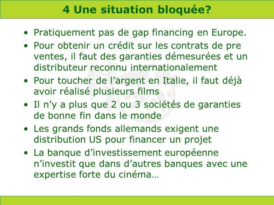 4 Une situation bloquée? Pratiquement pas de gap financing en Europe. Pour obtenir un crédit sur les contrats de pre ventes, il faut des garanties dém
