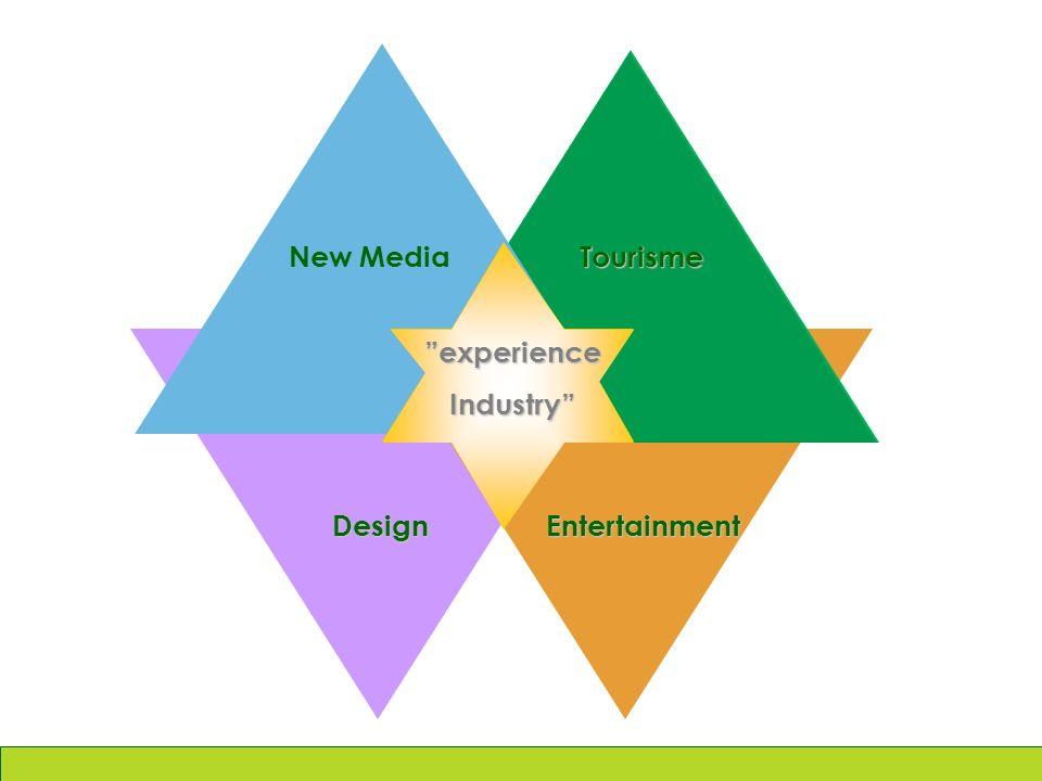 New Media EntertainmentDesign Tourisme experienceIndustry