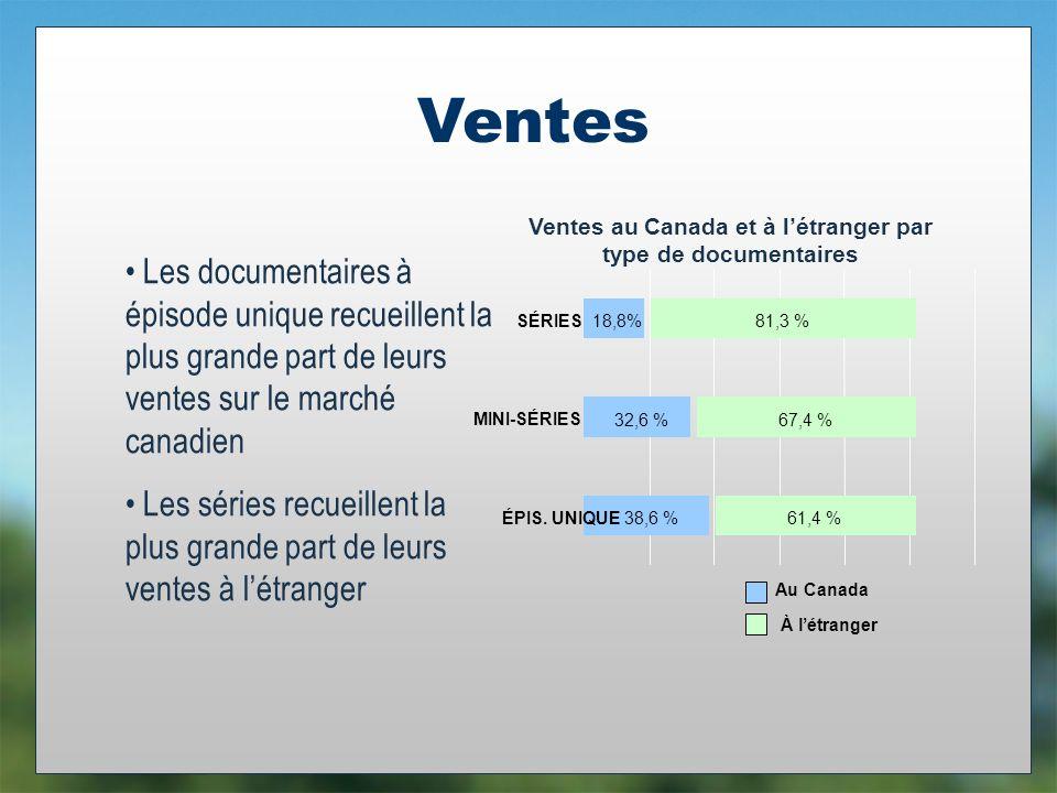 Ventes 38,6 % 32,6 % 18,8% 61,4 % 67,4 % 81,3 % ÉPIS.