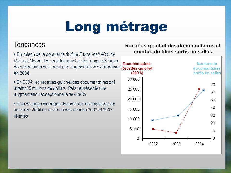 Long métrage Tendances Documentaires Recettes-guichet (000 $) 0 5 000 10 000 15 000 20 000 25 000 30 000 200220032004 En raison de la popularité du film Fahrenheit 9/11, de Michael Moore, les recettes-guichet des longs métrages documentaires ont connu une augmentation extraordinaire en 2004 En 2004, les recettes-guichet des documentaires ont atteint 25 millions de dollars.