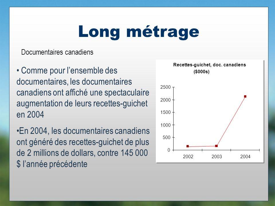 Long métrage Documentaires canadiens Comme pour lensemble des documentaires, les documentaires canadiens ont affiché une spectaculaire augmentation de leurs recettes-guichet en 2004 En 2004, les documentaires canadiens ont généré des recettes-guichet de plus de 2 millions de dollars, contre 145 000 $ lannée précédente Recettes-guichet, doc.