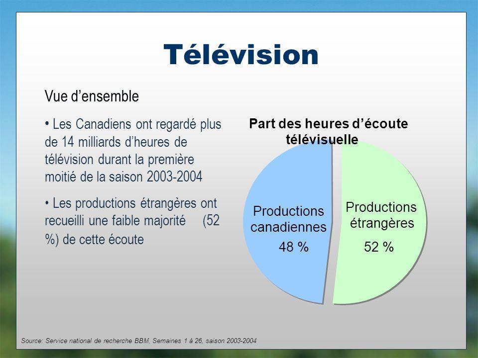 Télévision Part des heures découte télévisuelle Productions étrangères 52 % Productions canadiennes 48 % Source: Service national de recherche BBM, Semaines 1 à 26, saison 2003-2004 Les Canadiens ont regardé plus de 14 milliards dheures de télévision durant la première moitié de la saison 2003-2004 Les productions étrangères ont recueilli une faible majorité (52 %) de cette écoute Vue densemble