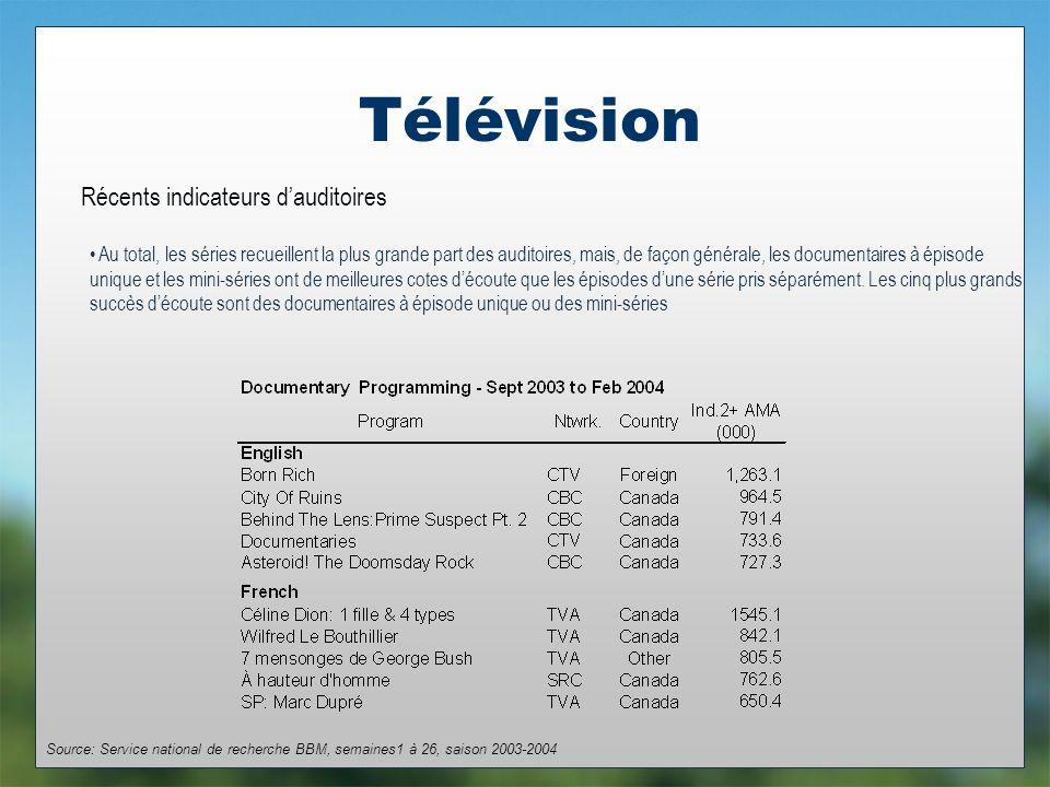 Télévision Récents indicateurs dauditoires Au total, les séries recueillent la plus grande part des auditoires, mais, de façon générale, les documentaires à épisode unique et les mini-séries ont de meilleures cotes découte que les épisodes dune série pris séparément.