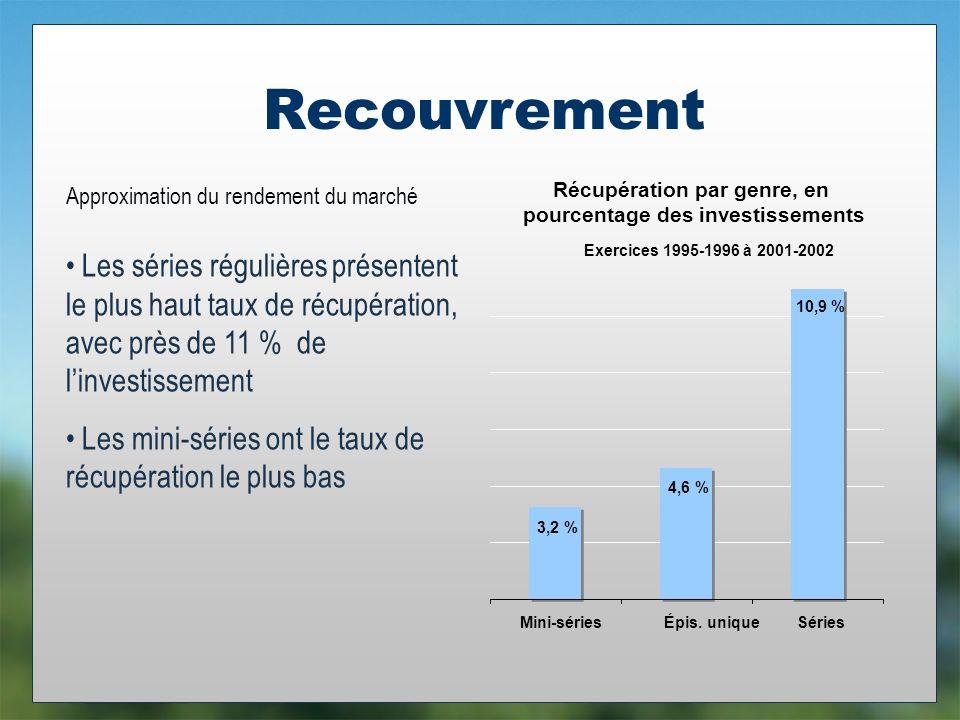 Recouvrement Les séries régulières présentent le plus haut taux de récupération, avec près de 11 % de linvestissement Les mini-séries ont le taux de récupération le plus bas Exercices 1995-1996 à 2001-2002 3,2 % 4,6 % 10,9 % Mini-sériesÉpis.