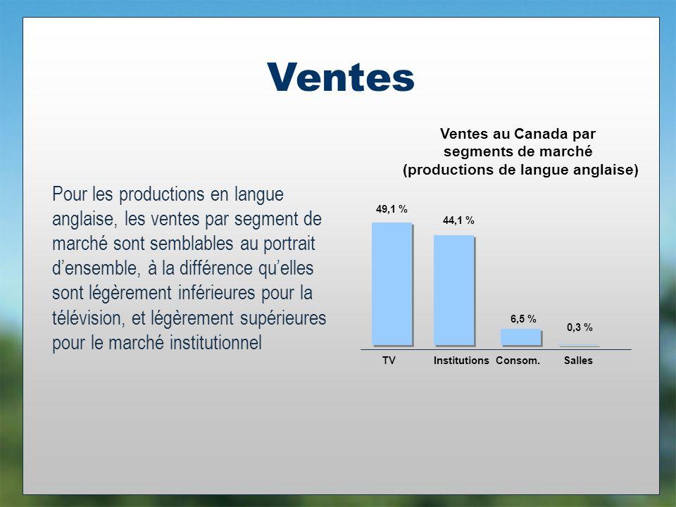 Ventes Pour les productions en langue anglaise, les ventes par segment de marché sont semblables au portrait densemble, à la différence quelles sont légèrement inférieures pour la télévision, et légèrement supérieures pour le marché institutionnel 49,1 % 44,1 % 6,5 % 0,3 % TVInstitutionsConsom.Salles Ventes au Canada par segments de marché (productions de langue anglaise)