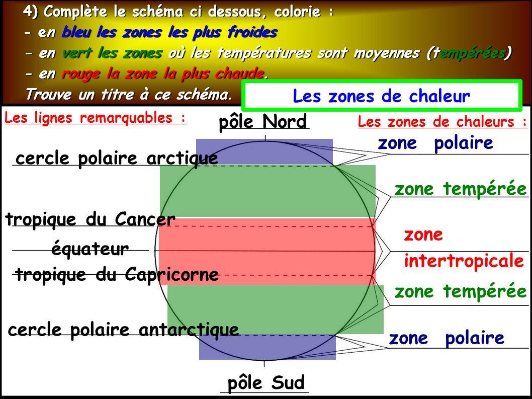 4) Complète le schéma ci dessous, colorie : - en bleu les zones les plus froides - en vert les zones où les températures sont moyennes (tempérées) - en rouge la zone la plus chaude.
