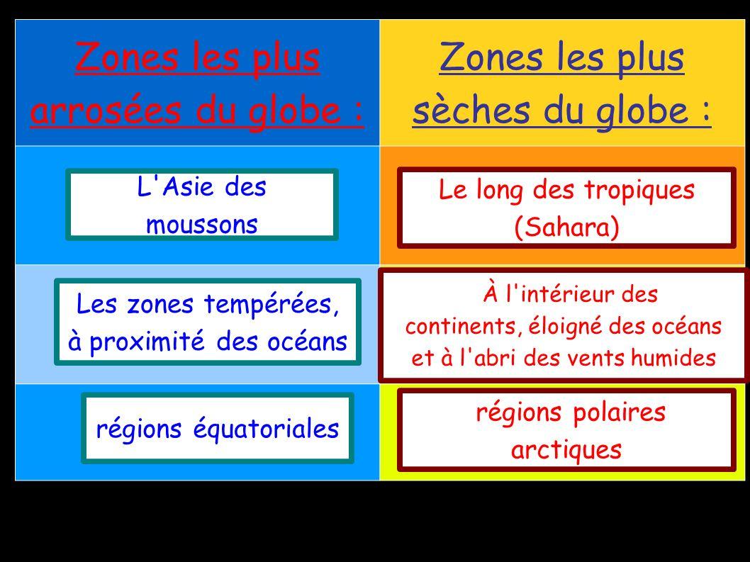 Zones les plus arrosées du globe : Zones les plus sèches du globe : L Asie des moussons Le long des tropiques (Sahara) Les zones tempérées, à proximité des océans régions équatoriales À l intérieur des continents, éloigné des océans et à l abri des vents humides régions polaires arctiques