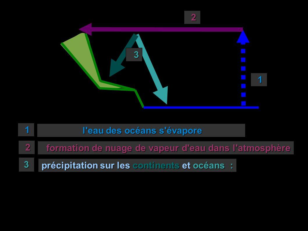 1 1 l'eau des océans s'évapore l'eau des océans s'évapore 2 2 formation de nuage de vapeur d'eau dans l'atmosphère formation de nuage de vapeur d'eau
