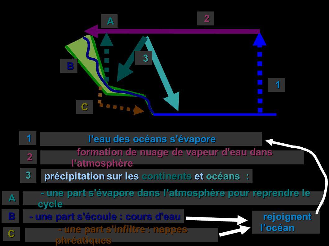 1 1 l eau des océans s évapore l eau des océans s évapore 2 2 formation de nuage de vapeur d eau dans l atmosphère formation de nuage de vapeur d eau dans l atmosphère 3 précipitation sur les continents et océans : - une part s évapore dans l atmosphère pour reprendre le cycle - une part s évapore dans l atmosphère pour reprendre le cycle 3 - une part s écoule : cours d eau - une part s écoule : cours d eau - une part s infiltre : nappes phréatiques - une part s infiltre : nappes phréatiques A A B C B C rejoignent rejoignentl océan