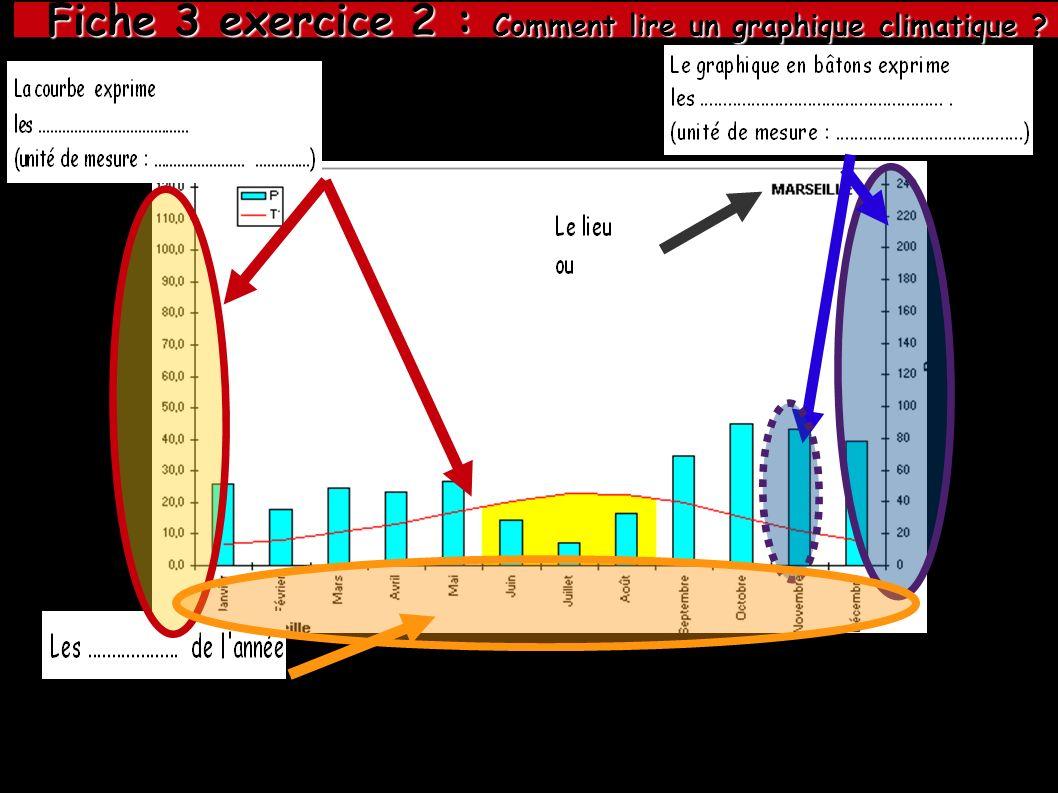 Fiche 3 exercice 2 : Comment lire un graphique climatique ? Fiche 3 exercice 2 : Comment lire un graphique climatique ?