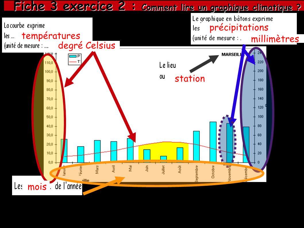 précipitations millimètres températures degré Celsius mois station Fiche 3 exercice 2 : Comment lire un graphique climatique ? Fiche 3 exercice 2 : Co