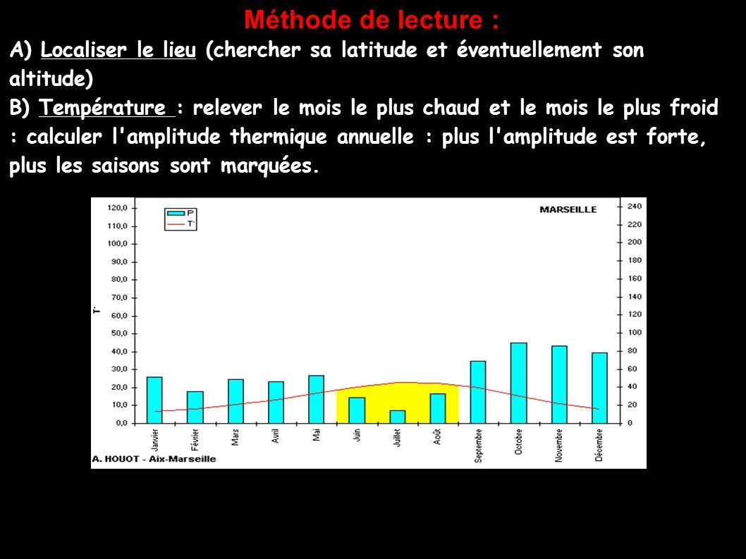 Méthode de lecture : A) Localiser le lieu (chercher sa latitude et éventuellement son altitude) B) Température : relever le mois le plus chaud et le m