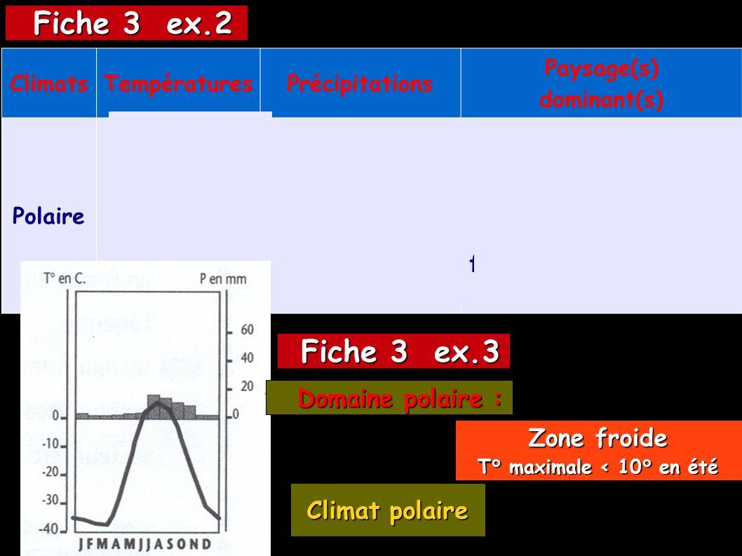 ClimatsTempératuresPrécipitations Paysage(s) dominant(s) Polaire Toujours froides (seulement 5°C en été) Faible, climat sec (précipitations sous forme de neige) Banquise (couche de glace recouvrant l océan); Toundra (formation végétale formée de mousse et de petits arbustes) Fiche 3 ex.3 Fiche 3 ex.3 Fiche 3 ex.2 Fiche 3 ex.2 Climat polaire Domaine polaire : Domaine polaire : Zone froide T° maximale < 10° en été