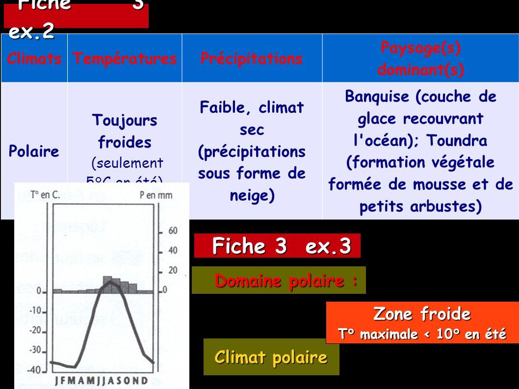 ClimatsTempératuresPrécipitations Paysage(s) dominant(s) Polaire Toujours froides (seulement 5°C en été) Faible, climat sec (précipitations sous forme
