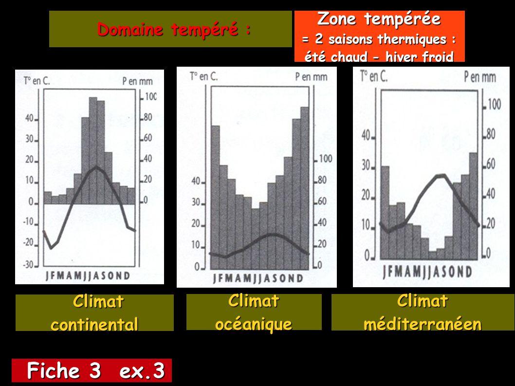 Fiche 3 ex.3 Fiche 3 ex.3 Domaine tempéré : Domaine tempéré : Climat océanique Climat continental Climat continental Climat méditerranéen Zone tempérée = 2 saisons thermiques : été chaud - hiver froid
