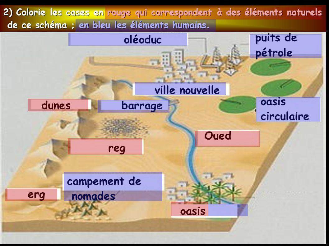 erg reg oléoduc Oued barrage oasis circulaire campement de nomades oasis ville nouvelle puits de pétrole dunes 2) Colorie les cases en rouge qui correspondent à des éléments naturels de ce schéma ; en bleu les éléments humains.