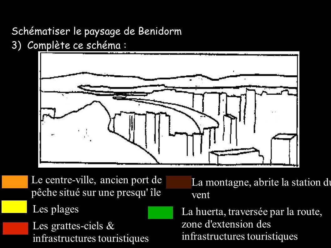 Schématiser le paysage de Benidorm 3) Complète ce schéma : Le centre-ville, ancien port de pêche situé sur une presqu' île Les plages Les grattes-ciel