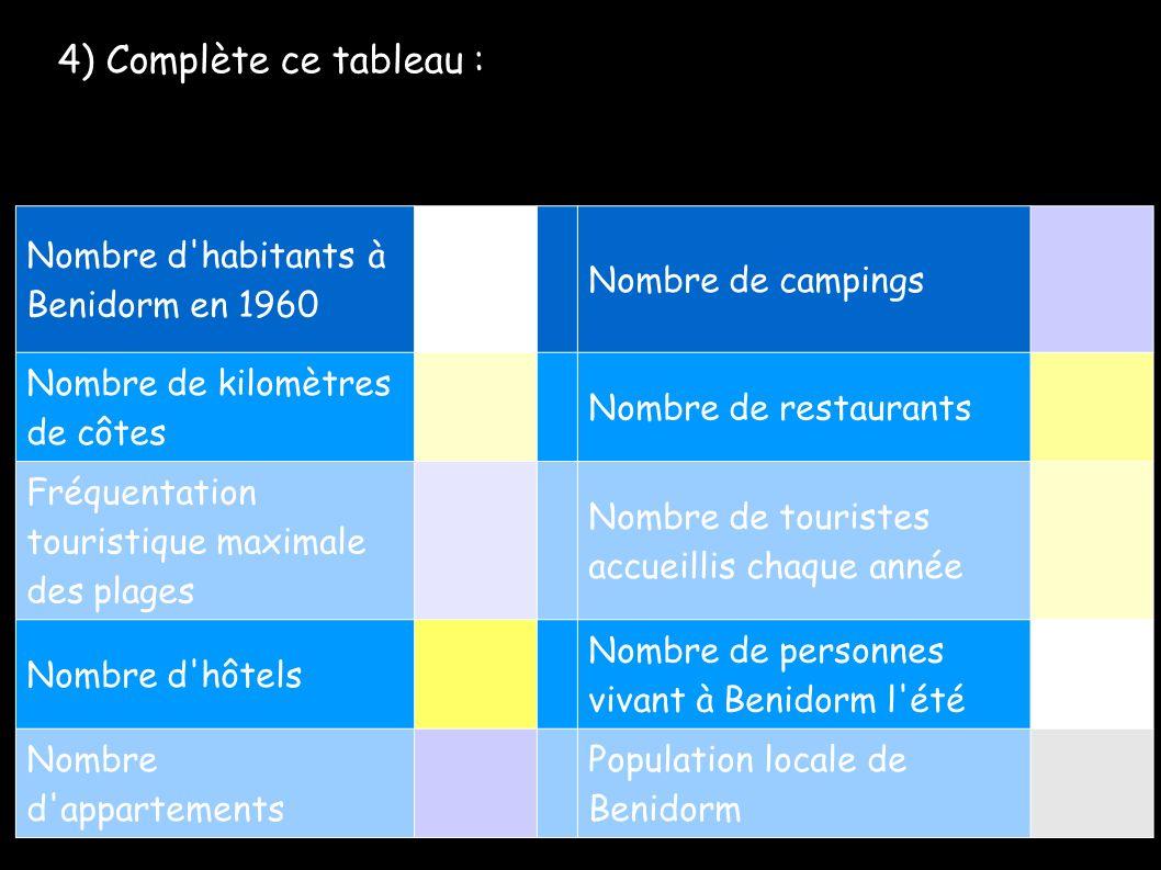 4) Complète ce tableau : Nombre d habitants à Benidorm en 1960 Nombre de campings Nombre de kilomètres de côtes Nombre de restaurants Fréquentation touristique maximale des plages Nombre de touristes accueillis chaque année Nombre d hôtels Nombre de personnes vivant à Benidorm l été Nombre d appartements Population locale de Benidorm