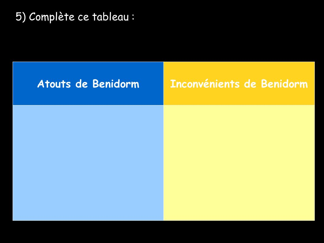 5) Complète ce tableau : Atouts de BenidormInconvénients de Benidorm