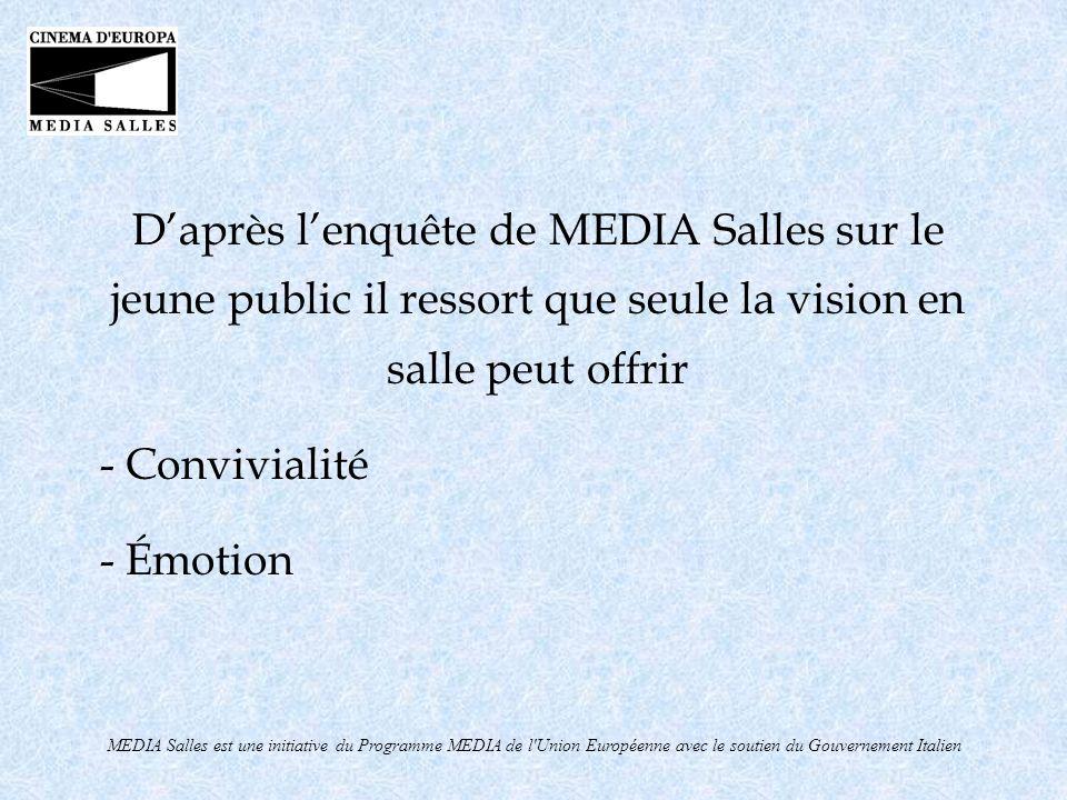 MEDIA Salles est une initiative du Programme MEDIA de l Union Européenne avec le soutien du Gouvernement Italien Parmi les canaux de narration préférés, le cinéma totalise 71% des préférences, alors que la télévision atteint 61%