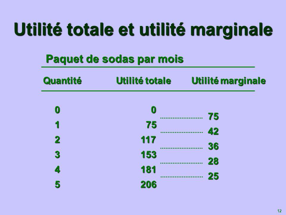 13 Utilités totale et marginale 0 1 2 3 4 5 0 1 2 3 4 5 Unités dutilité 75 75 …et lutilité marginale décroît 75 75 150 225 0 1 2 3 4 5 Quantité (six paquets par mois) Unités dutilité Lutilité totale augmente...