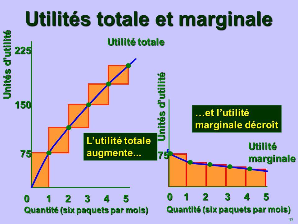 13 Utilités totale et marginale 0 1 2 3 4 5 0 1 2 3 4 5 Unités dutilité 75 75 …et lutilité marginale décroît 75 75 150 225 0 1 2 3 4 5 Quantité (six p