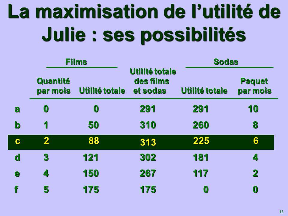15 La maximisation de lutilité de Julie : ses possibilités Films Sodas Utilité totale Utilité totale Quantité des films Paquet par mois Utilité totale