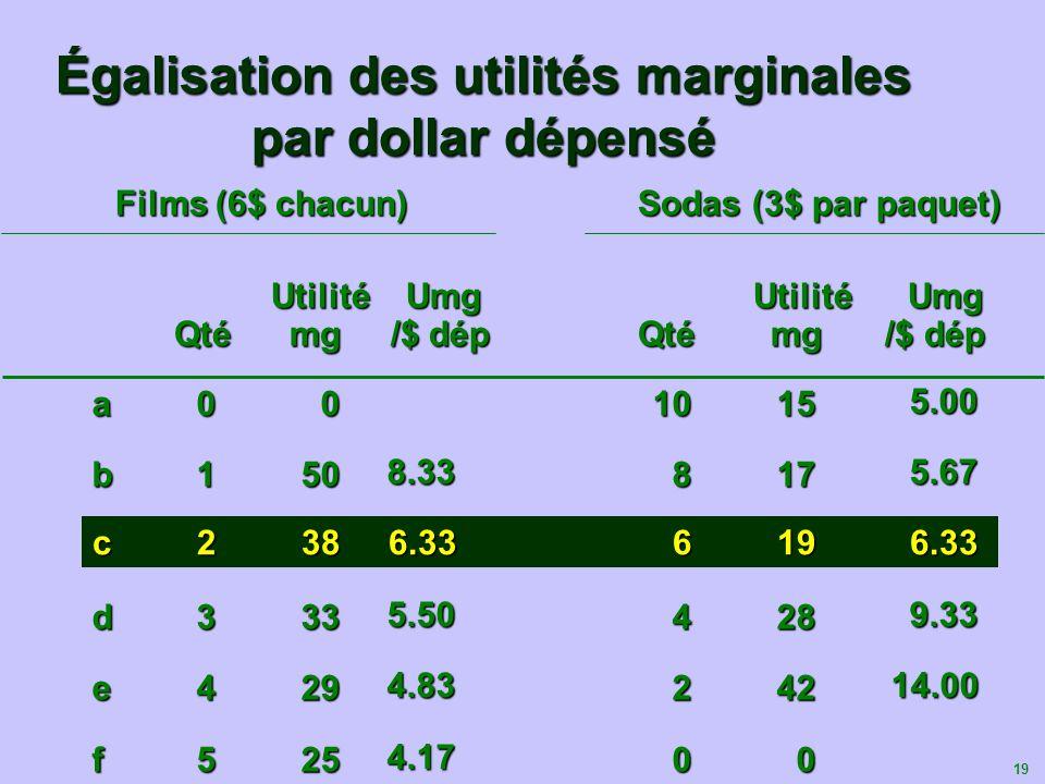 20 4.00 8.33 12.00 12.00 16.00 Augmentation de lutilité /plus de sodas et moins de films Utilité marginale par $ dépensé (Unité dutilité par dollar) 5.67 Augmentation de lutilité /plus de films et moins de sodas Égalisation des utilités marginales par dollar dépensé UM F P F P F UM S P S P SFilmsSodasPossibilités 010a 18b 26c Utilité totale maximale 6.33 26c 34d 42e 50f