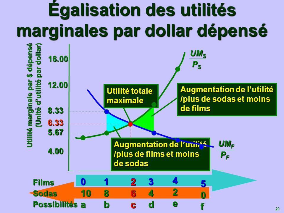 20 4.00 8.33 12.00 12.00 16.00 Augmentation de lutilité /plus de sodas et moins de films Utilité marginale par $ dépensé (Unité dutilité par dollar) 5