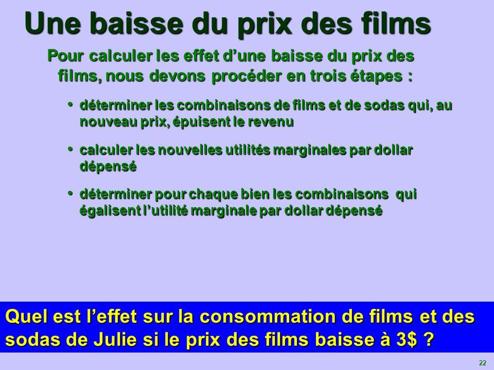 23 Leffet dune diminution du prix des films sur les possibilités de Julie 012345678910 16.6712.6711.009.678.337.006.005.004.003.00 Films Soda (3$ par paquet) Quantité Utilité Marginale par dollar dépensé Paquet 5.00 5.33 5.676.006.338.339.3312.0014.0025.00 (3$ chacun) (3$ chacun) 109876543210 5 8.33 5 8.33 5 8.33 5 8.33 Utilité Marginale par dollar dépensé