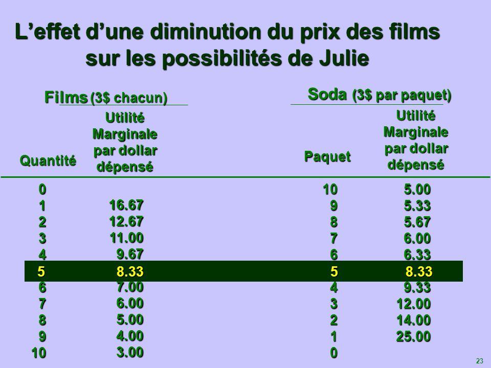 23 Leffet dune diminution du prix des films sur les possibilités de Julie 012345678910 16.6712.6711.009.678.337.006.005.004.003.00 Films Soda (3$ par