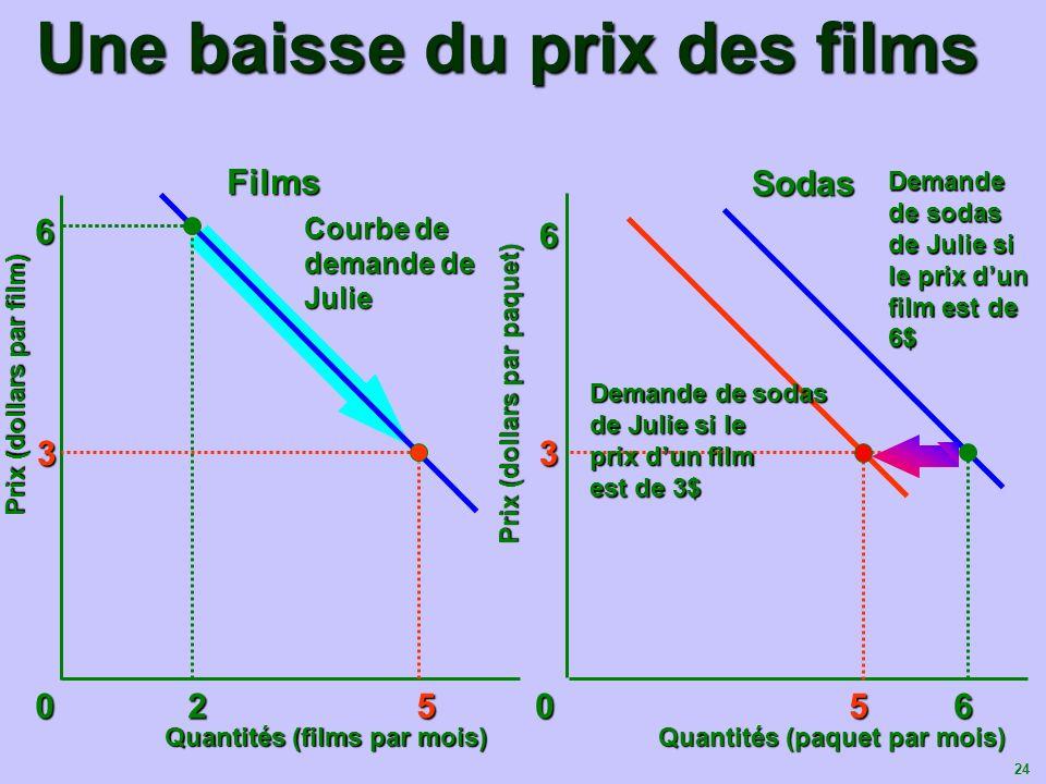 24 Une baisse du prix des films Quantités (films par mois) Quantités (paquet par mois) Prix (dollars par film) 0 2 5 0 56 6 6 33 Films Sodas Demande d