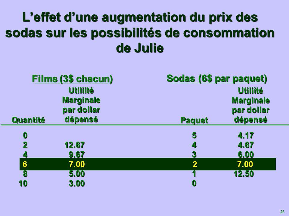 26 Leffet dune augmentation du prix des sodas sur les possibilités de consommation de Julie 0246810 12.67 9.67 7.00 5.00 3.00 Films (3$ chacun) Sodas
