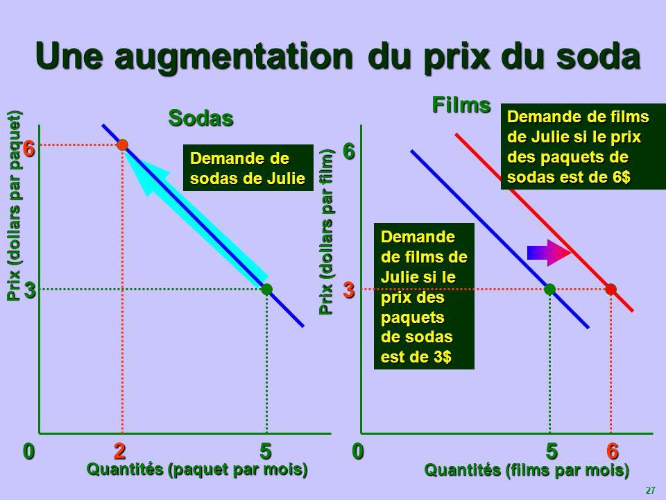 28 Prévisions de la théorie de lutilité marginale Deux prévisions de cette théorie : Lorsque le prix dun produit augmente, la quantité demandée de ce bien diminue.