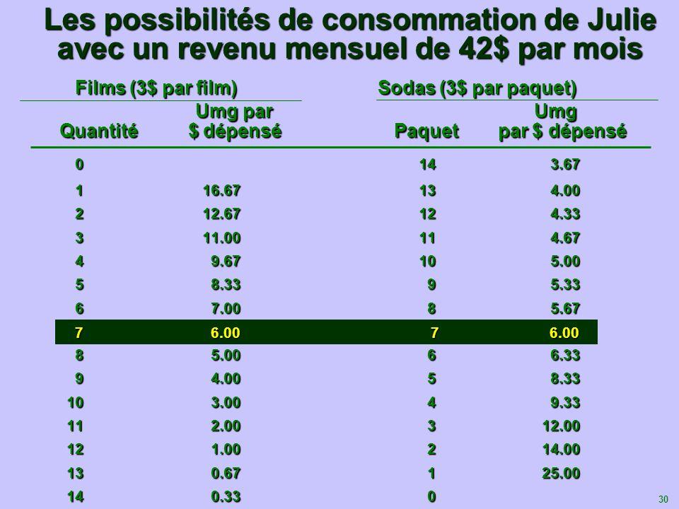 30 Films (3$ par film) Sodas (3$ par paquet) Films (3$ par film) Sodas (3$ par paquet) Umg par Umg Quantité $ dépensé Paquet par $ dépensé Les possibi
