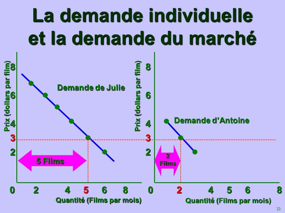 34 La demande individuelle et la demande du marché Prix (dollars par film) Quantité (Films par mois) 83 2 4 6 0 2 4 6 7 8 10 0 2 4 6 7 8 10 Demande du marché 5 + 2 = 7 Films