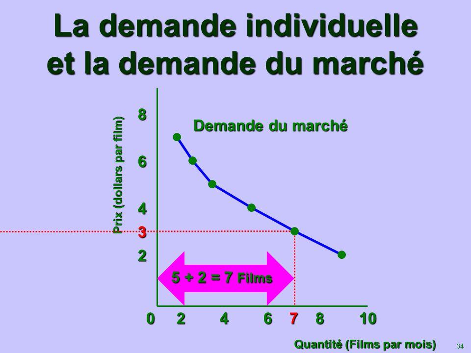 34 La demande individuelle et la demande du marché Prix (dollars par film) Quantité (Films par mois) 83 2 4 6 0 2 4 6 7 8 10 0 2 4 6 7 8 10 Demande du