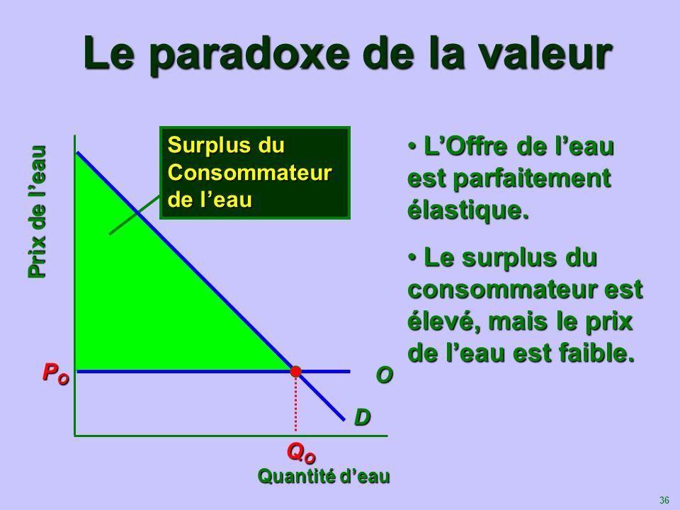 36 Le paradoxe de la valeur Surplus du Consommateur de leau Quantité deau Prix de leau D O POPOPOPO QOQOQOQO LOffre de leau est parfaitement élastique