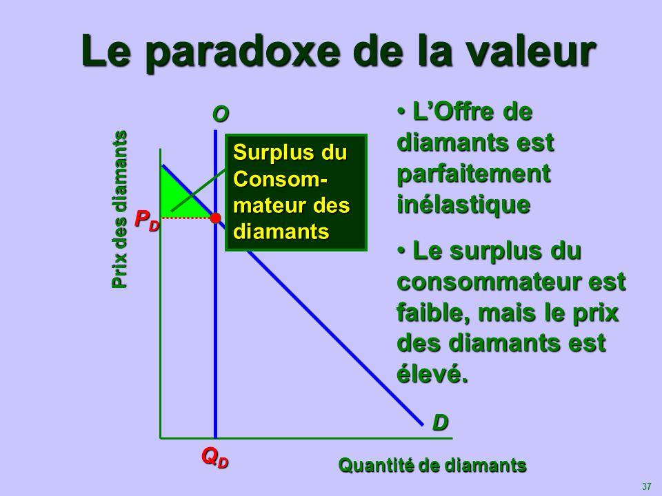 37 Le paradoxe de la valeur Quantité de diamants OD QDQDQDQD Surplus du Consom- mateur des diamants Prix des diamants PDPDPDPD LOffre de diamants est
